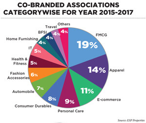 Co-Branded Associations Categorywise for Year 2015-2017