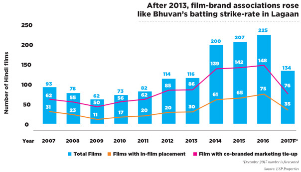 After 2013, film-brand associations rose like Bhuvan's batting strike-rate in Lagaan